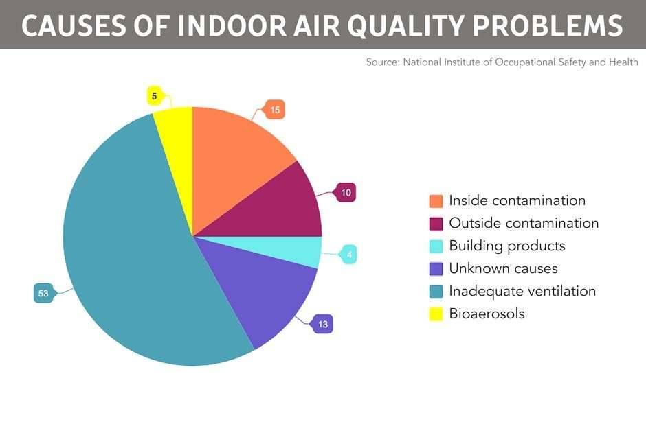 CAUSES OF INDOOR AIR QUALITY PROBLEMS